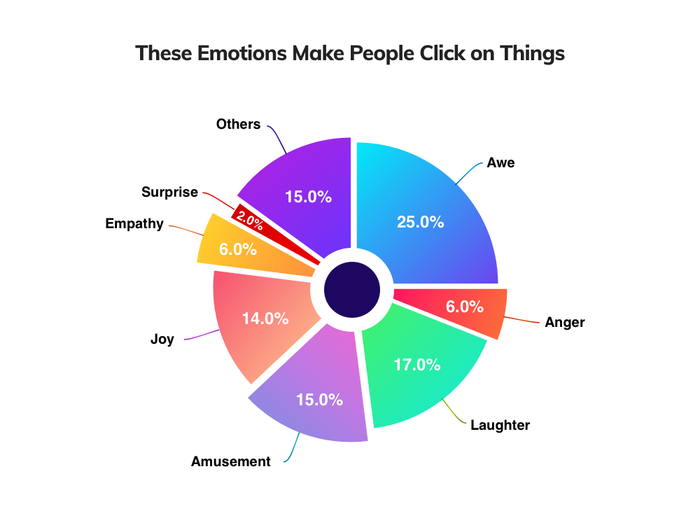 Emotions that make people click